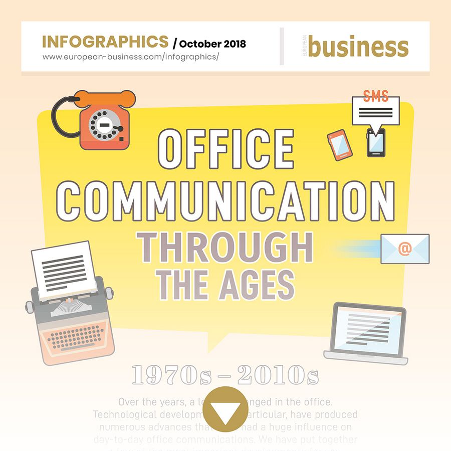 Office communication through the ages: