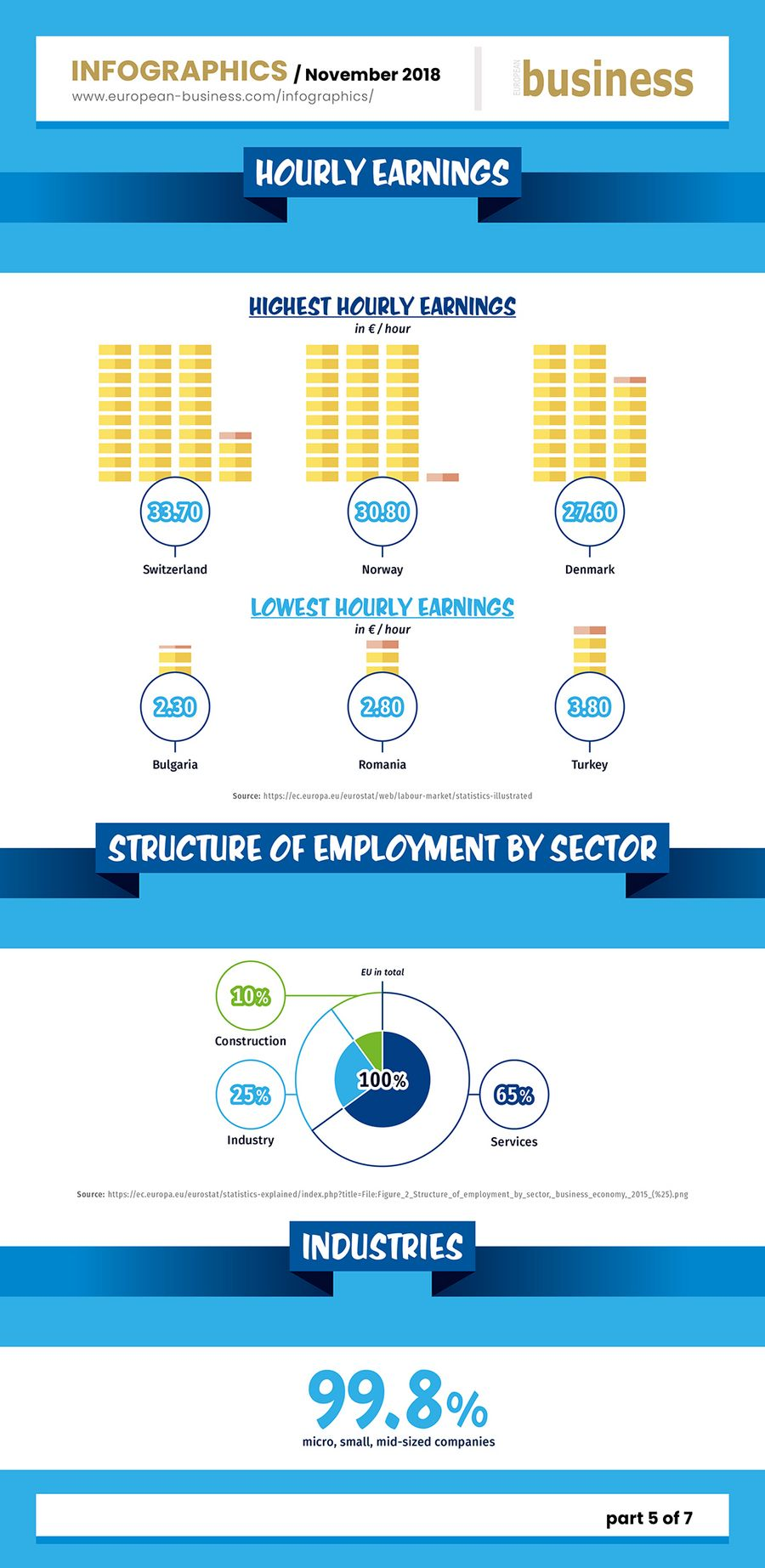 Europe - Facts about business and work